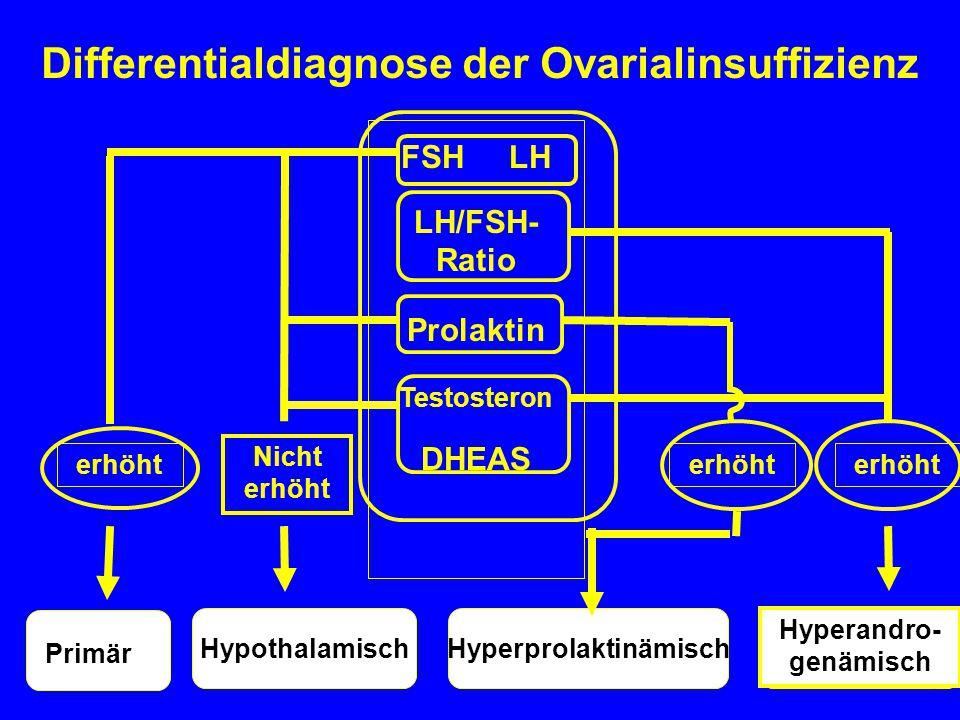 HyperprolaktinämischHypothalamisch Differentialdiagnose der Ovarialinsuffizienz FSH LH LH/FSH- Ratio Prolaktin Testosteron DHEAS erhöht Nicht erhöht Primär Hyperandro- genämisch