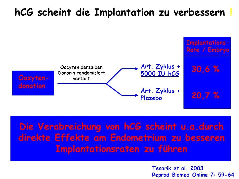 hCG scheint die Implantation zu verbessern ! Tesarik et al. 2003 Reprod Biomed Online 7: 59-64 Oozyten- donation Art. Zyklus + 5000 IU hCG Art. Zyklus