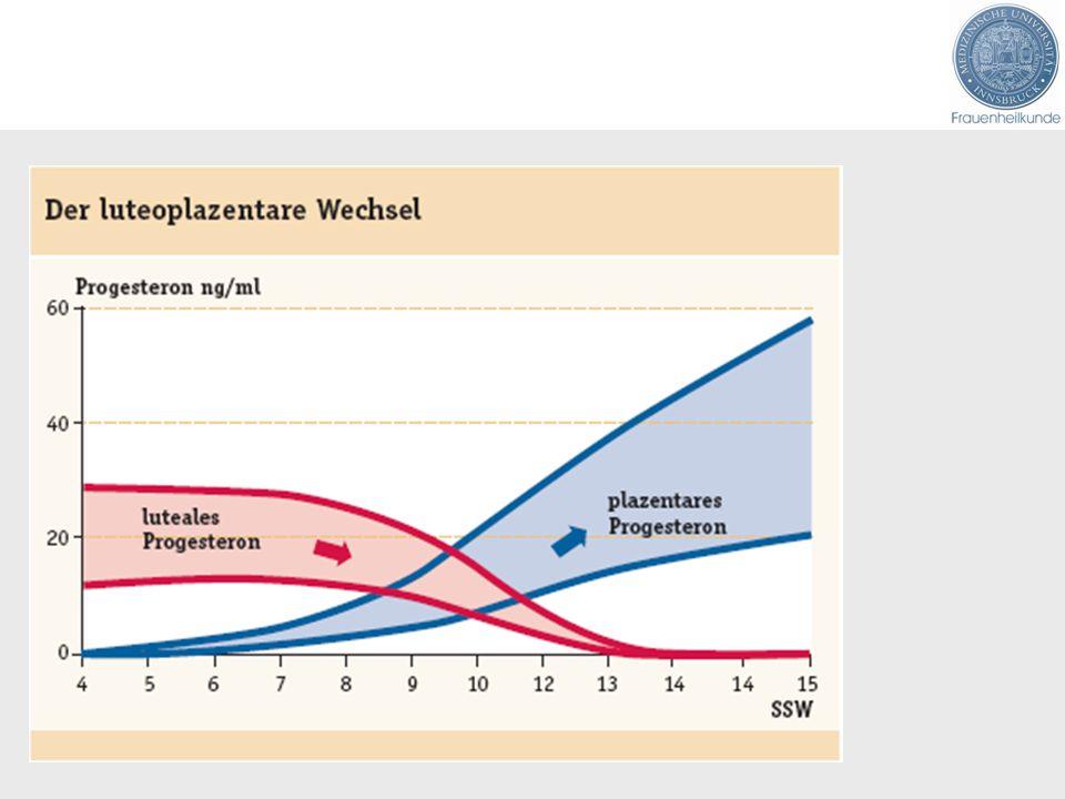 Lutealphasenunterstützung Progesteron oral /vaginal/ im Präparate und Dosis: Utrogestan 3 x 200 mg/Tag Proluton Depot 3 x 500 mg/Woche Duphaston 2 x 10 mg/Tag Progesteron in Öl 2-5 x 50 mg/Woche Probleme:Müdigkeit (bei oraler Gabe) Arztbesuch Zyklusverschiebung