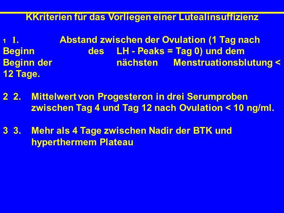 KKriterien für das Vorliegen einer Lutealinsuffizienz 1 1. Abstand zwischen der Ovulation (1 Tag nach Beginn des LH - Peaks = Tag 0) und dem Beginn de