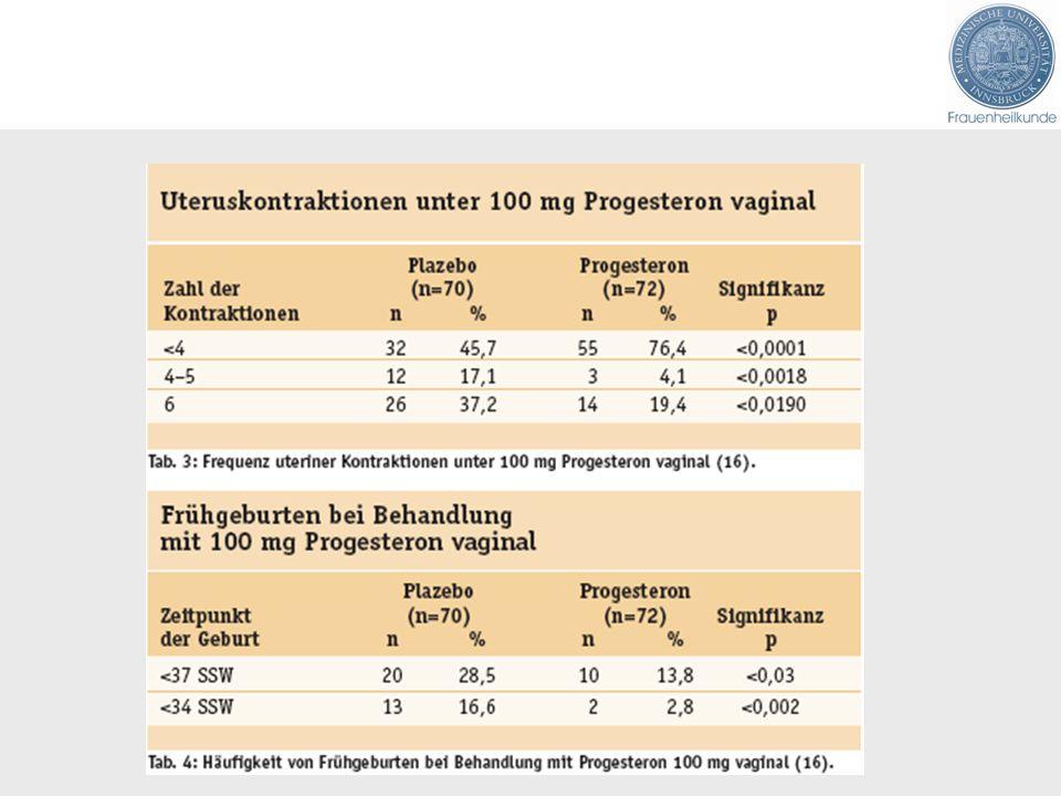 Lutealinsuffizienz - Zusammenfassung Die CLI stellt ein häufiges Symptom der Ovarialinsuffizienz dar Ihre Therapie erfolgt durch Behandlung der Ursache, nicht durch Substitution Bei assistierter Reproduktion scheint nicht selten eine relative CLI vorzuliegen Ihre Therapie erfolgt mit P oder hCG Die P- Substitution in der Schwangerschaft erwartet eine Renaissance