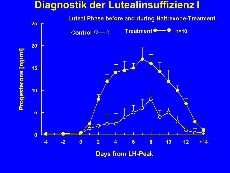 Diagnostik der Lutealinsuffizienz I