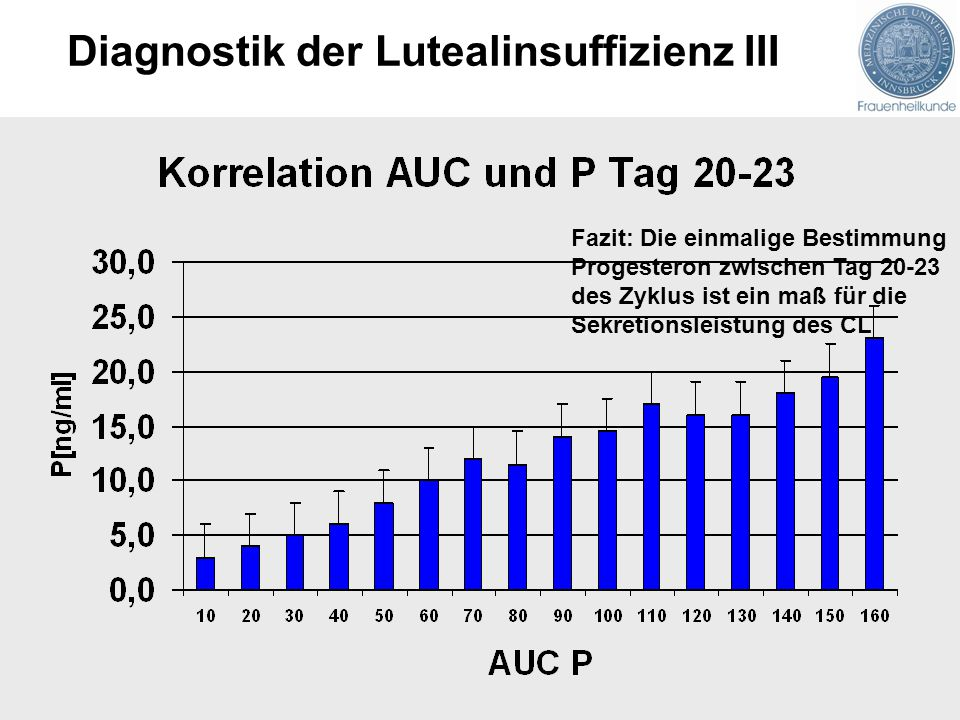Diagnostik der Lutealinsuffizienz III Fazit: Die einmalige Bestimmung Progesteron zwischen Tag 20-23 des Zyklus ist ein maß für die Sekretionsleistung des CL