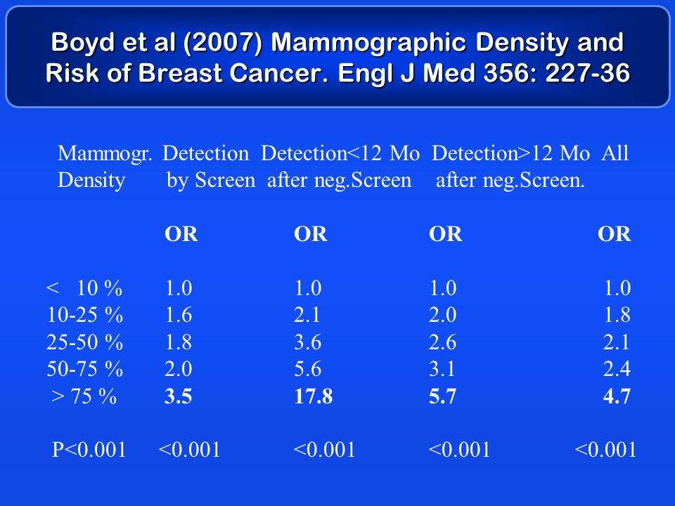 Boyd et al (2007) Mammographic Density and Risk of Breast Cancer. Engl J Med 356: 227-36 Mammogr. Detection Detection 12 Mo All Density by Screen afte