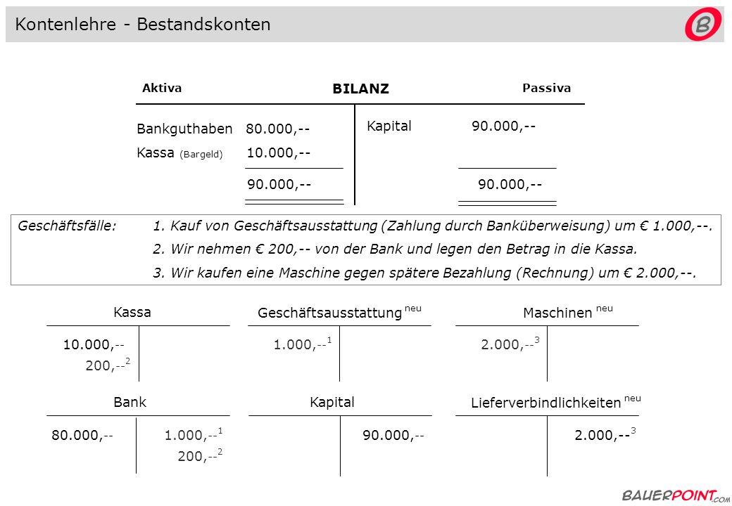 BILANZ AktivaPassiva Bankguthaben 80.000,-- Kassa (Bargeld) 10.000,-- Kapital 90.000,-- 90.000,-- Kassa 10.000, -- Bank 80.000, -- Kapital 90.000, -- Kontenlehre - Bestandskonten