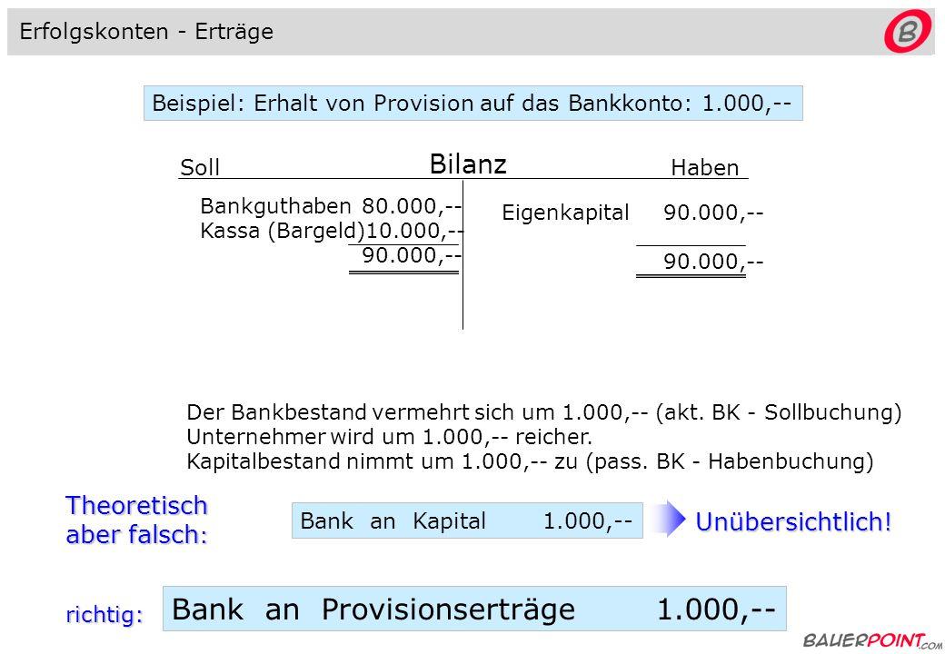 Bilanz Soll Haben Bankguthaben80.000,-- Kassa (Bargeld)10.000,-- 90.000,-- Kapital90.000,-- 90.000,-- Beispiel: Zahlung der Miete bar: 2.000,-- Kassabestand vermindert sich um 2.000,-- (akt.