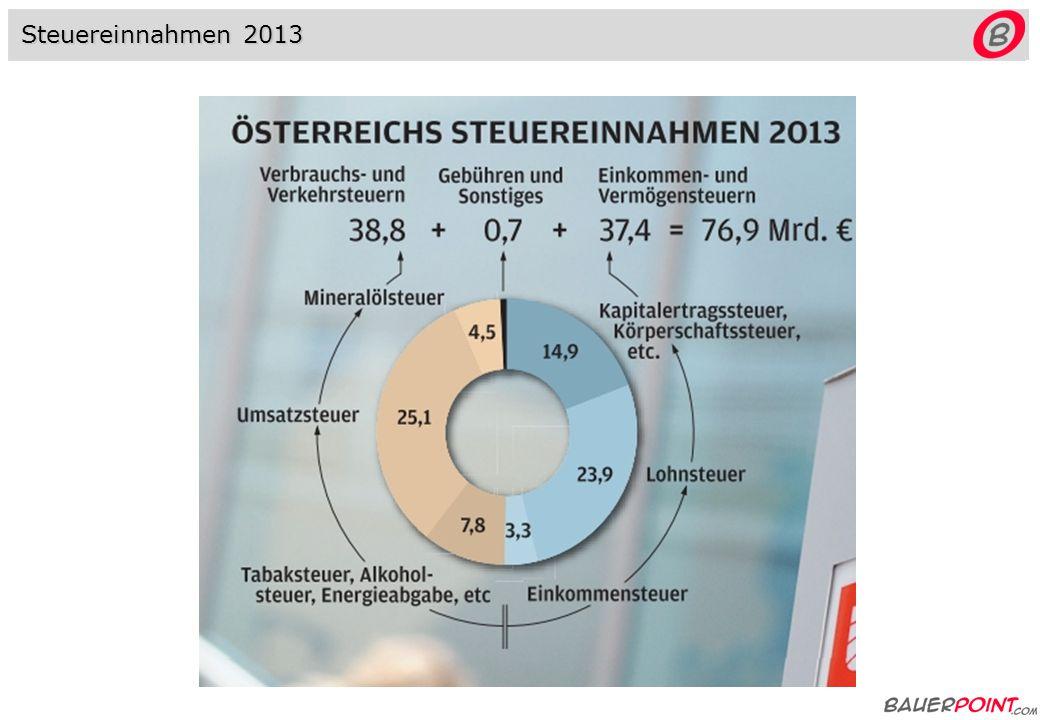 : Wir zahlen: Wir erhalten: Vor-steuer Umsatz-steuer Umsatzsteuer vs.
