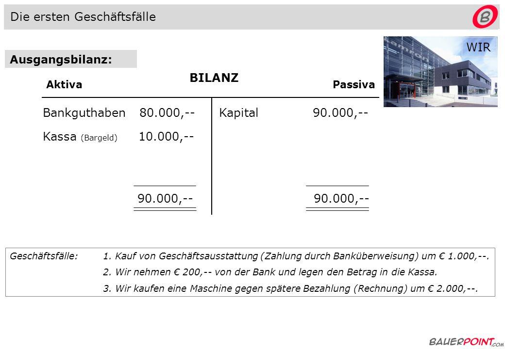 Ausgangsbilanz: BILANZ AktivaPassiva Bankguthaben 80.000,-- Kassa (Bargeld) 10.000,-- Kapital 90.000,-- 90.000,-- Geschäftsfälle: 1.