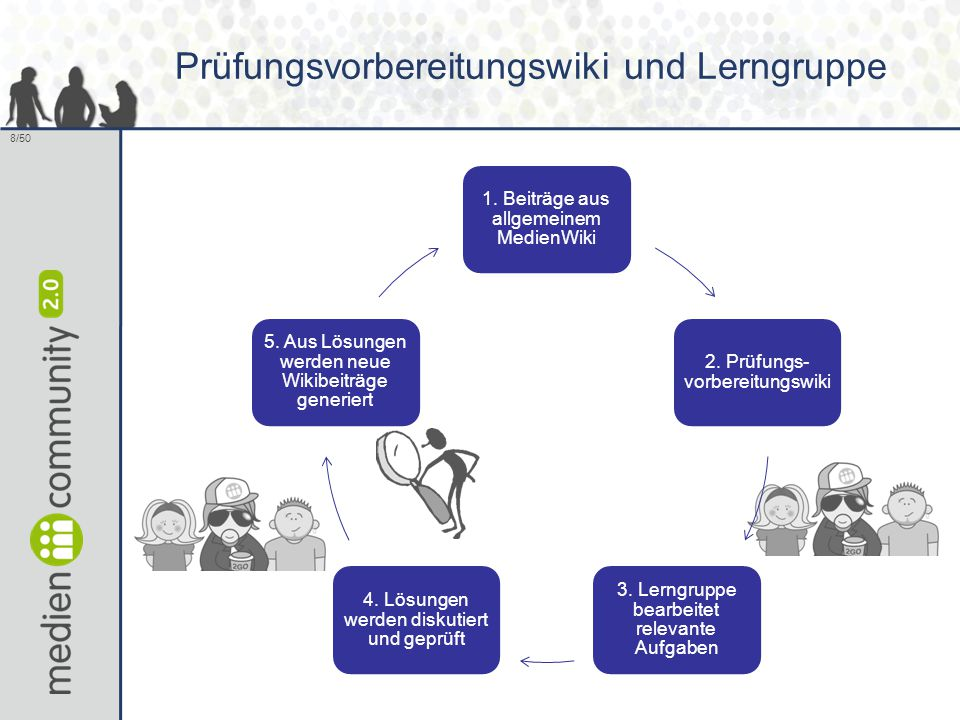 8/50 1. Beiträge aus allgemeinem MedienWiki 2. Prüfungs- vorbereitungswiki 3. Lerngruppe bearbeitet relevante Aufgaben 4. Lösungen werden diskutiert u