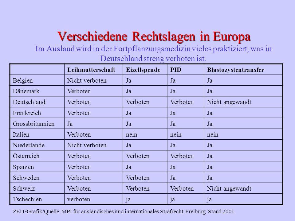 Verschiedene Rechtslagen in Europa Verschiedene Rechtslagen in Europa Im Ausland wird in der Fortpflanzungsmedizin vieles praktiziert, was in Deutschland streng verboten ist.