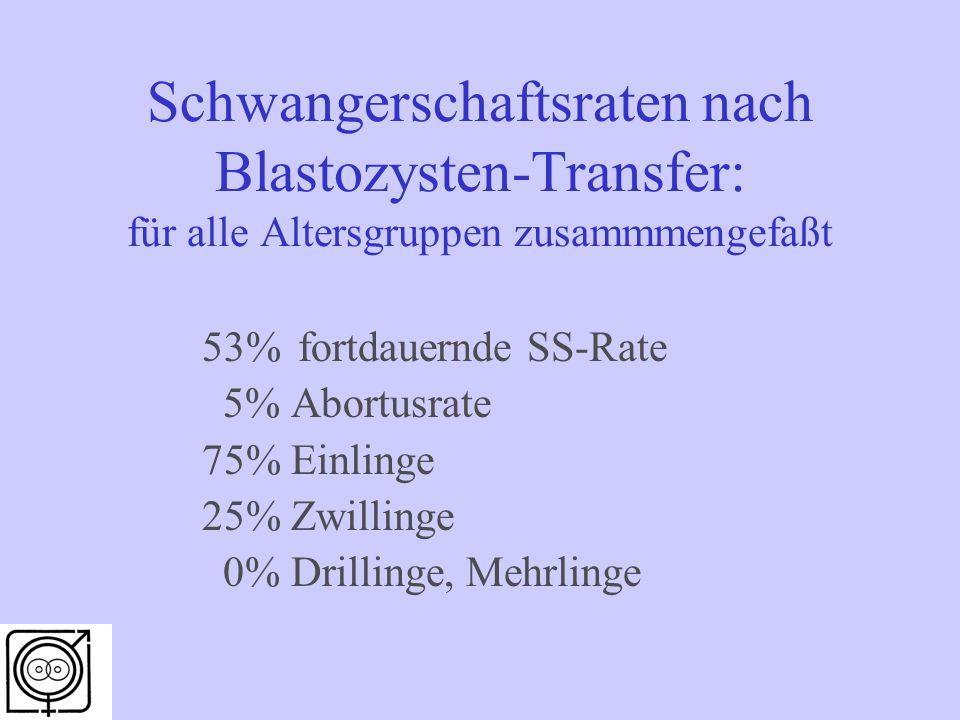 Schwangerschaftsraten nach Blastozysten-Transfer: für alle Altersgruppen zusammmengefaßt 53%fortdauernde SS-Rate 5% Abortusrate 75% Einlinge 25% Zwillinge 0% Drillinge, Mehrlinge