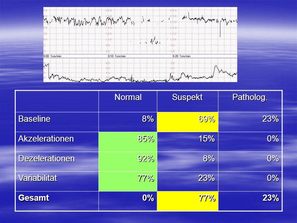 NormalSuspektPatholog. Baseline8%69%23% Akzelerationen85%15%0% Dezelerationen92%8%0% Variabilität77%23%0% Gesamt0%77%23%
