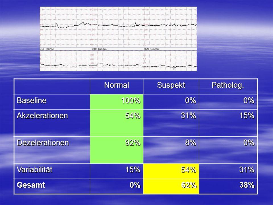 NormalSuspektPatholog. Baseline100%0%0% Akzelerationen54%31%15% Dezelerationen92%8%0% Variabilität15%54%31% Gesamt0%62%38%