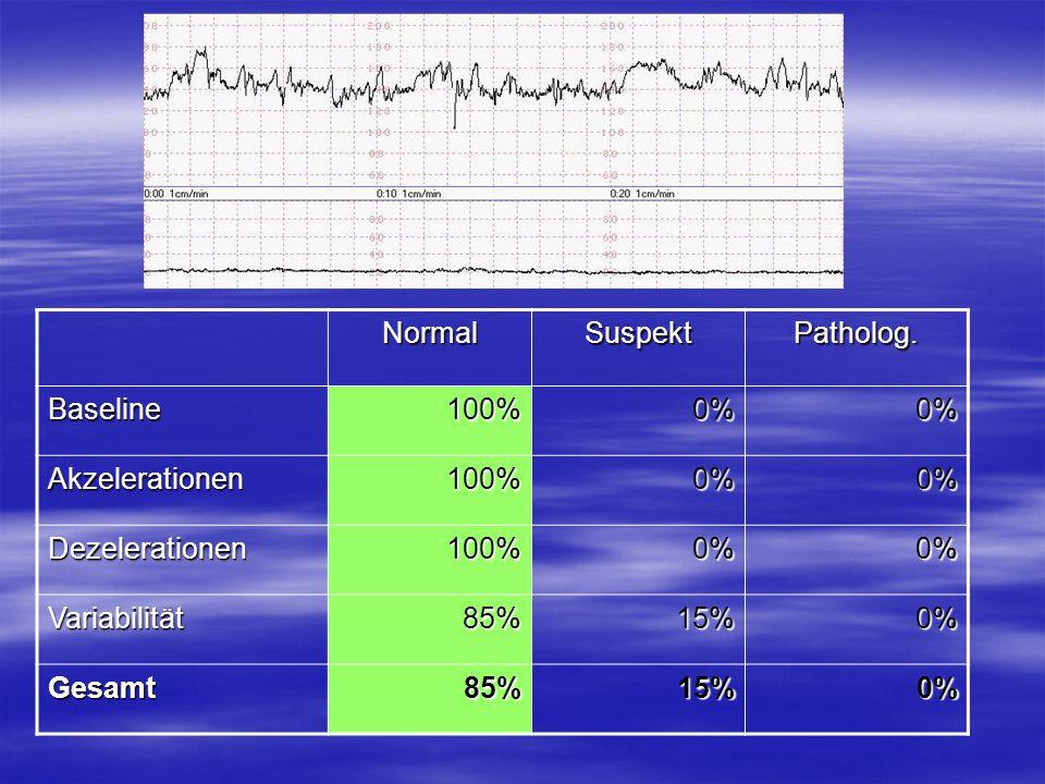 NormalSuspektPatholog. Baseline100%0%0% Akzelerationen100%0%0% Dezelerationen100%0%0% Variabilität85%15%0% Gesamt85%15%0%