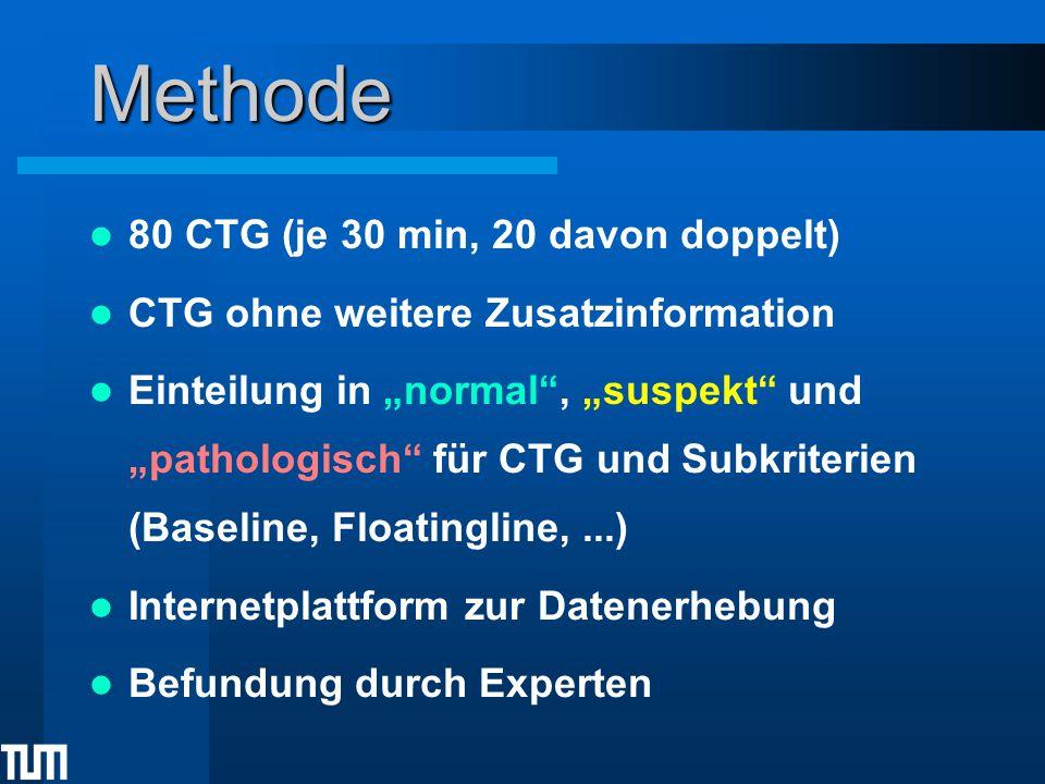 """Methode 80 CTG (je 30 min, 20 davon doppelt) CTG ohne weitere Zusatzinformation Einteilung in """"normal , """"suspekt und """"pathologisch für CTG und Subkriterien (Baseline, Floatingline,...) Internetplattform zur Datenerhebung Befundung durch Experten"""