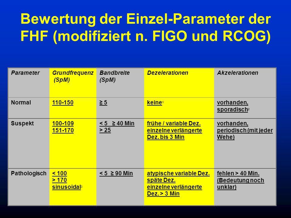 Bewertung der Einzel-Parameter der FHF (modifiziert n.
