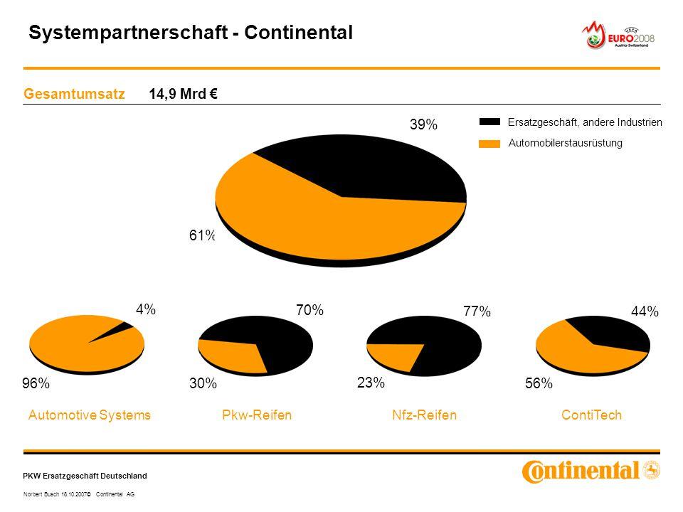 PKW Ersatzgeschäft Deutschland Norbert Busch 18.10.2007© Continental AG Gesamtumsatz 14,9 Mrd € 61% 4% 96% Automotive SystemsPkw-ReifenNfz-ReifenConti