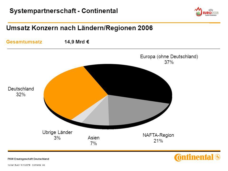 PKW Ersatzgeschäft Deutschland Norbert Busch 18.10.2007© Continental AG Umsatz Konzern nach Ländern/Regionen 2006 Gesamtumsatz 14,9 Mrd € Europa (ohne