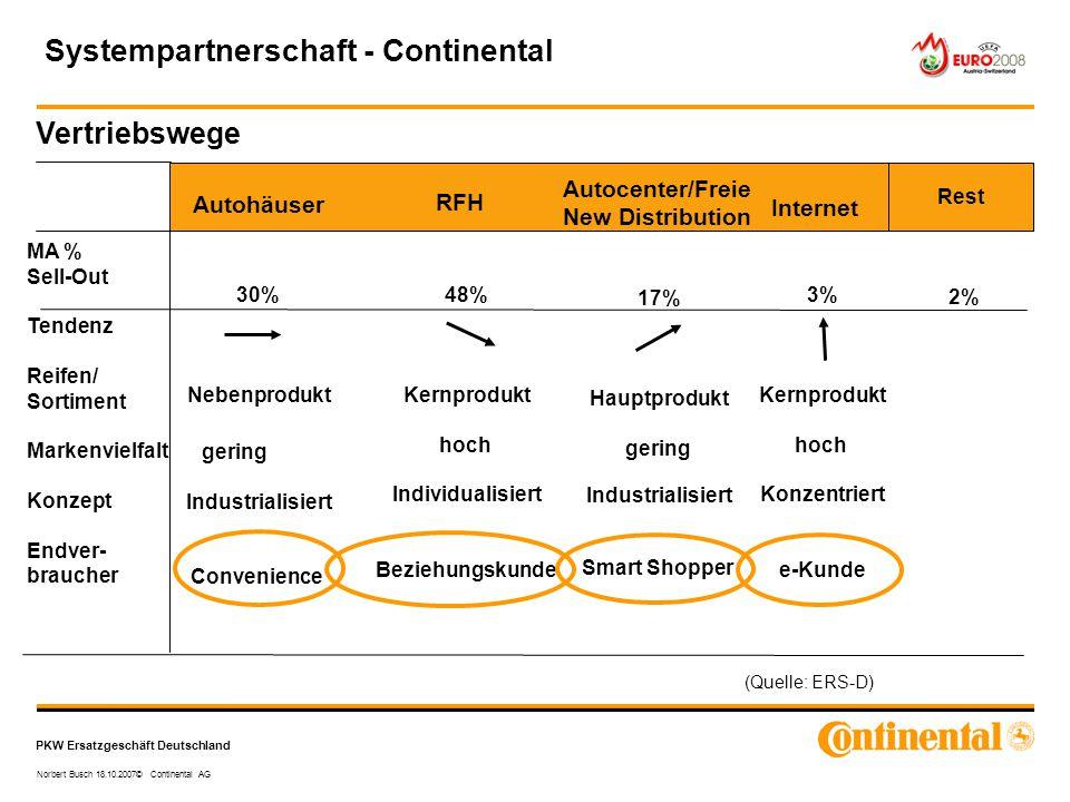 PKW Ersatzgeschäft Deutschland Norbert Busch 18.10.2007© Continental AG Vertriebswege (Quelle: ERS-D) MA % Sell-Out Tendenz Reifen/ Sortiment Markenvi