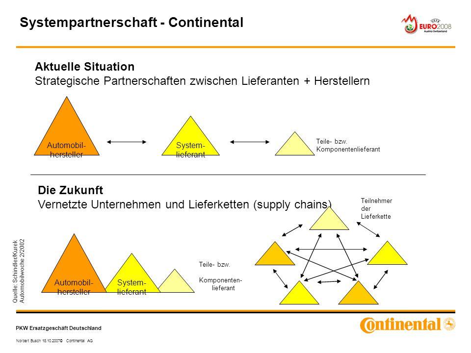 PKW Ersatzgeschäft Deutschland Norbert Busch 18.10.2007© Continental AG Quelle: Schindler/Kurek Automobilwoche 2/2002 Aktuelle Situation Strategische