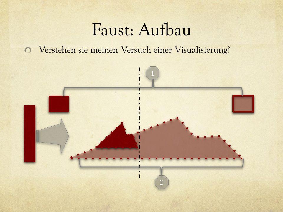 Faust: Aufbau Verstehen sie meinen Versuch einer Visualisierung? 1 1 2 2