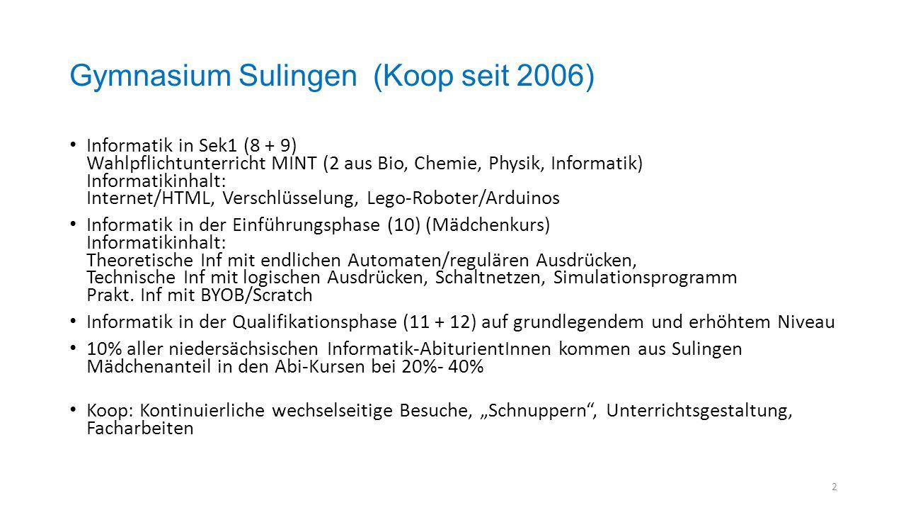 Gymnasium Sulingen (Koop seit 2006) Informatik in Sek1 (8 + 9) Wahlpflichtunterricht MINT (2 aus Bio, Chemie, Physik, Informatik) Informatikinhalt: In