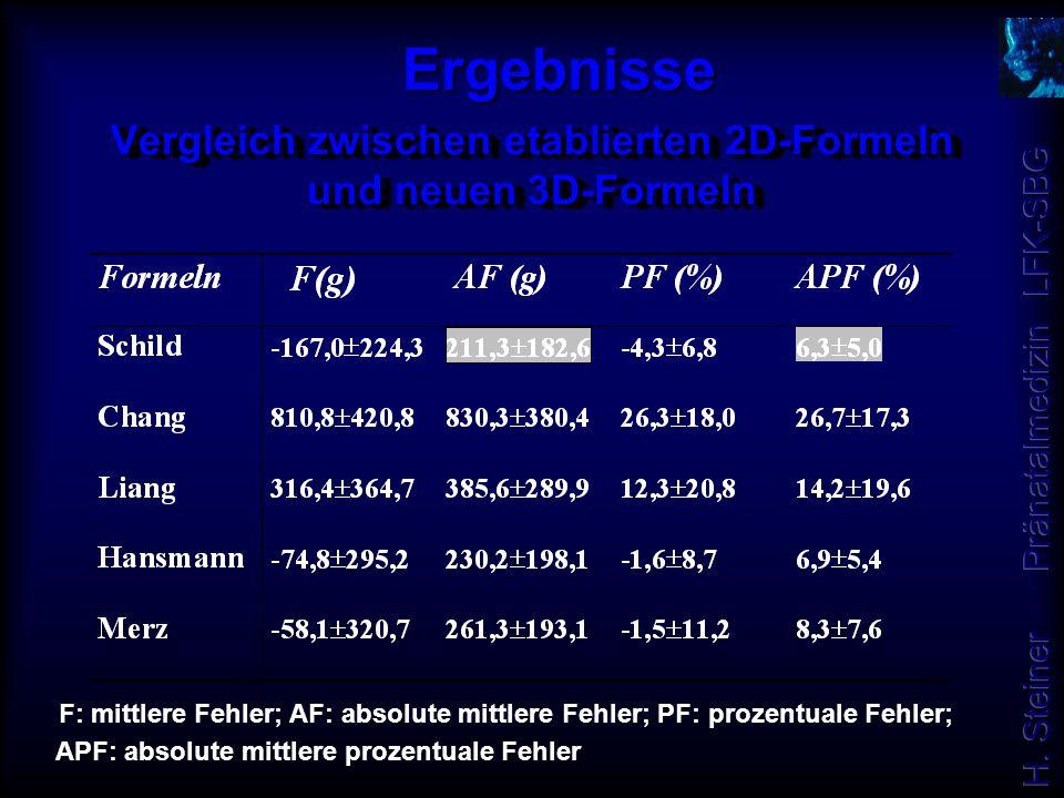 Vergleich zwischen etablierten 2D-Formeln und neuen 3D-Formeln F: mittlere Fehler; AF: absolute mittlere Fehler; PF: prozentuale Fehler; APF: absolute