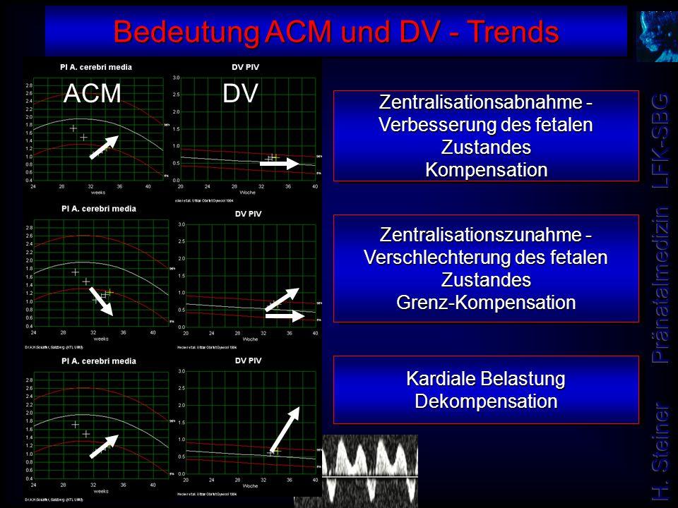 Bedeutung ACM und DV - Trends Zentralisationsabnahme - Verbesserung des fetalen Zustandes Kompensation Kardiale Belastung Dekompensation Zentralisatio