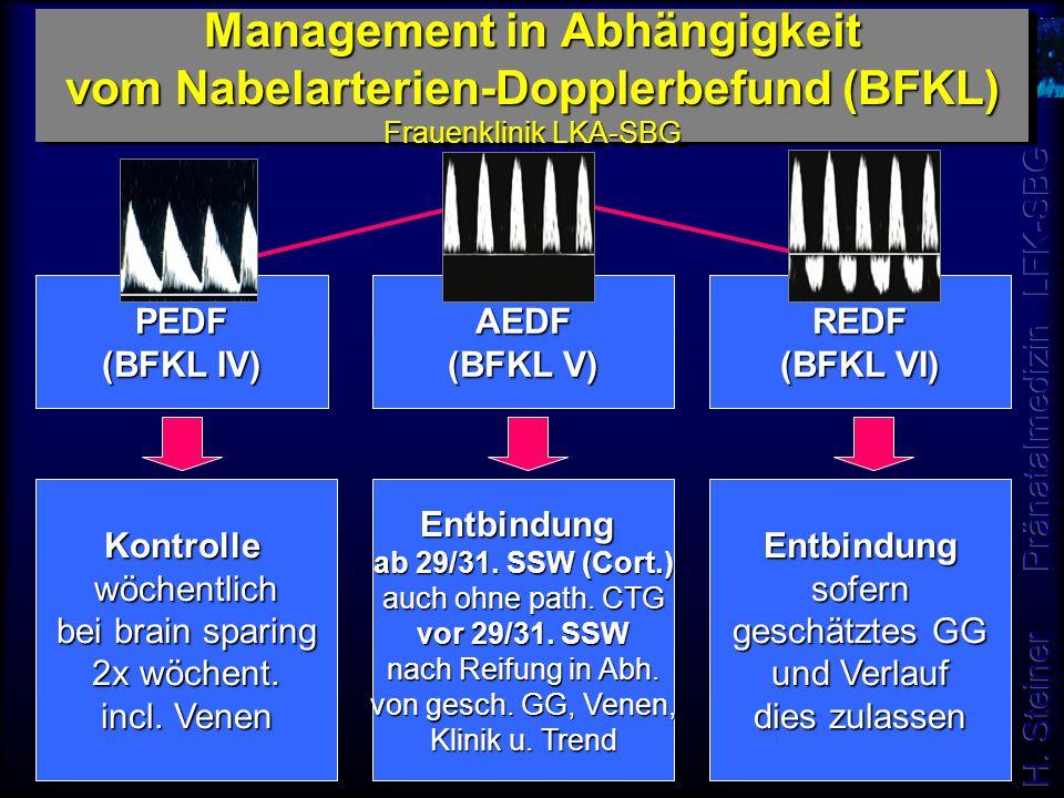 Management in Abhängigkeit vom Nabelarterien-Dopplerbefund (BFKL) Frauenklinik LKA-SBG PEDF (BFKL IV) AEDF (BFKL V) REDF (BFKL VI) Kontrollewöchentlic