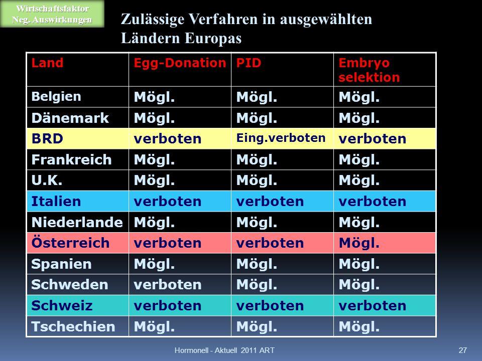 Hormonell - Aktuell 2011 ART27 Zulässige Verfahren in ausgewählten Ländern Europas LandEgg-DonationPIDEmbryo selektion Belgien Mögl. DänemarkMögl. BRD