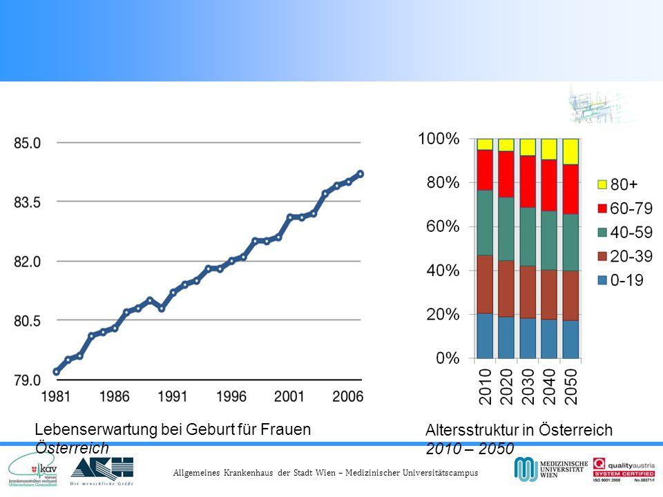 Die Lebenserwartung nimmt seit dem 19.Jahrhundert stetig zu.Die Lebenserwartung nimmt seit dem 19.