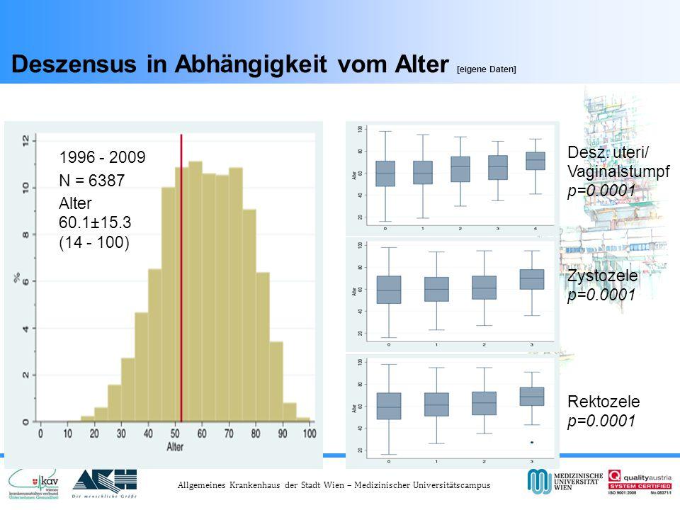 Allgemeines Krankenhaus der Stadt Wien – Medizinischer Universitätscampus Deszensus in Abhängigkeit vom Alter [eigene Daten] Zystozele p=0.0001 Rektozele p=0.0001 1996 - 2009 N = 6387 Alter 60.1±15.3 (14 - 100) Desz.