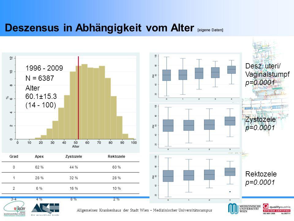 Allgemeines Krankenhaus der Stadt Wien – Medizinischer Universitätscampus Deszensus in Abhängigkeit vom Alter [eigene Daten] Zystozele p=0.0001 Rektozele p=0.0001 GradApexZystozeleRektozele 062 %44 %60 % 128 %32 %28 % 26 %16 %10 % 3-44 %8 %2 % 1996 - 2009 N = 6387 Alter 60.1±15.3 (14 - 100) Desz.