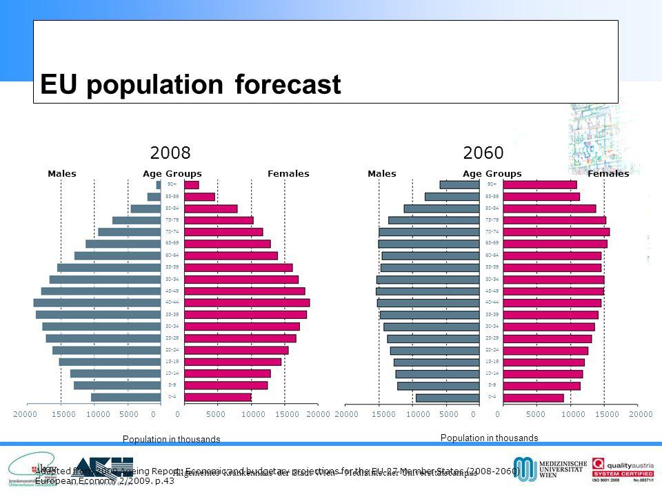 Allgemeines Krankenhaus der Stadt Wien – Medizinischer Universitätscampus EU population forecast Adapted from 2009 Ageing Report: Economic and budgetary projections for the EU-27 Member States (2008-2060) European Economy 2/2009.