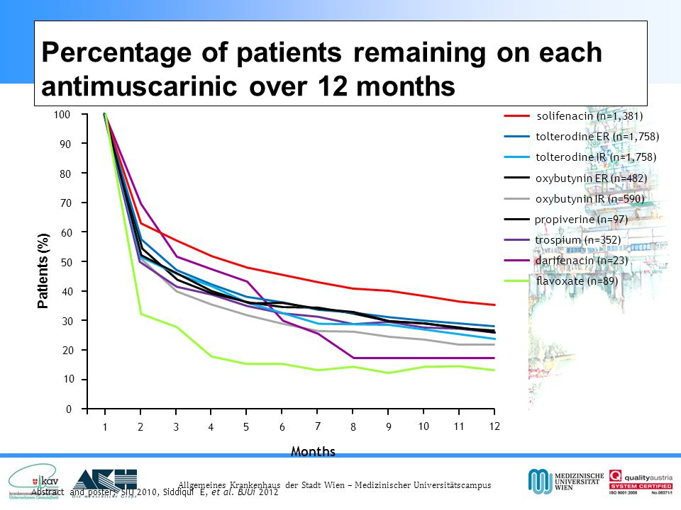 Allgemeines Krankenhaus der Stadt Wien – Medizinischer Universitätscampus Percentage of patients remaining on each antimuscarinic over 12 months Abstract and poster; SIU 2010, Siddiqui E, et al.