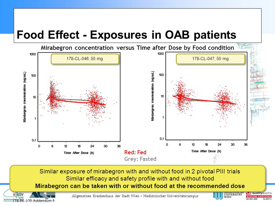 Allgemeines Krankenhaus der Stadt Wien – Medizinischer Universitätscampus Food Effect - Exposures in OAB patients Mirabegron concentration versus Time after Dose by Food condition Red: Fed Grey: Fasted 178-PK-0 15 Addendum 1 178-CL-046; 50 mg 178-CL-047; 50 mg Similar exposure of mirabegron with and without food in 2 pivotal PIII trials Similar efficacy and safety profile with and without food Mirabegron can be taken with or without food at the recommended dose Similar exposure of mirabegron with and without food in 2 pivotal PIII trials Similar efficacy and safety profile with and without food Mirabegron can be taken with or without food at the recommended dose