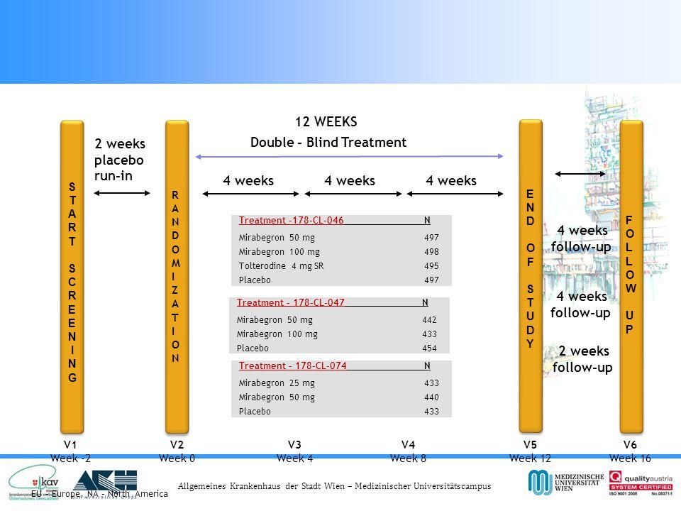 Allgemeines Krankenhaus der Stadt Wien – Medizinischer Universitätscampus Primary Phase III design178-CL-046 (EU), 178-CL-047 (NA), 178-CL-074 (EU/NA)Primary Phase III design178-CL-046 (EU), 178-CL-047 (NA), 178-CL-074 (EU/NA) 12 WEEKS 4 weeks follow-up 2 weeks placebo run-in Double - Blind Treatment Treatment -178-CL-046N Mirabegron 50 mg497 Mirabegron 100 mg498 Tolterodine 4 mg SR495 Placebo497 V1 Week -2 V2 Week 0 V3 Week 4 V5 Week 12 V6 Week 16 START SCREENINGSTART SCREENING ENDOF STUDYENDOF STUDY FOLLOW UPFOLLOW UP V4 Week 8 4 weeks RANDOMIZATION RANDOMIZATION Treatment – 178-CL-047N Mirabegron 50 mg 442 Mirabegron 100 mg 433 Placebo 454 4 weeks follow-up 2 weeks follow-up EU – Europe, NA – North America Treatment – 178-CL-074N Mirabegron 25 mg 433 Mirabegron 50 mg 440 Placebo 433