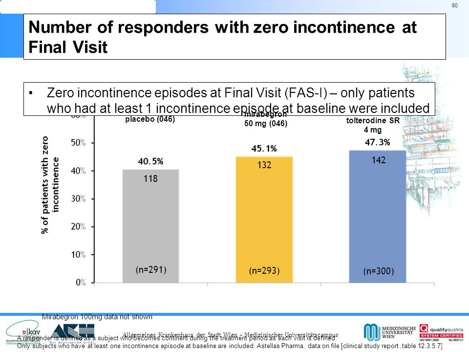 Allgemeines Krankenhaus der Stadt Wien – Medizinischer Universitätscampus Zero incontinence episodes at Final Visit (FAS-I) – only patients who had at least 1 incontinence episode at baseline were included 60 (n=291) ZERO INCONTINENCE (n=293) placebo (046) mirabegron 50 mg (046) Number of responders with zero incontinence at Final Visit A responder is defined as a subject who becomes continent during the treatment period as each visit is defined.
