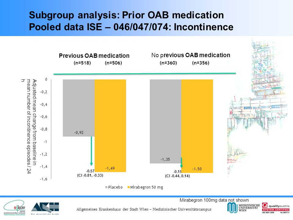 Allgemeines Krankenhaus der Stadt Wien – Medizinischer Universitätscampus (n=518) (n=506) (n=360) (n=356) Subgroup analysis: Prior OAB medication Pooled data ISE – 046/047/074: Incontinence Previous OAB medication No previous OAB medication 2.93 2.98 2.44 2.33 Mirabegron 100mg data not shown Adjusted mean change from baseline in mean number of incontinence episodes / 24 h -0.57 (CI -0.81, -0.33) -0.15 (CI -0.44, 0.14)