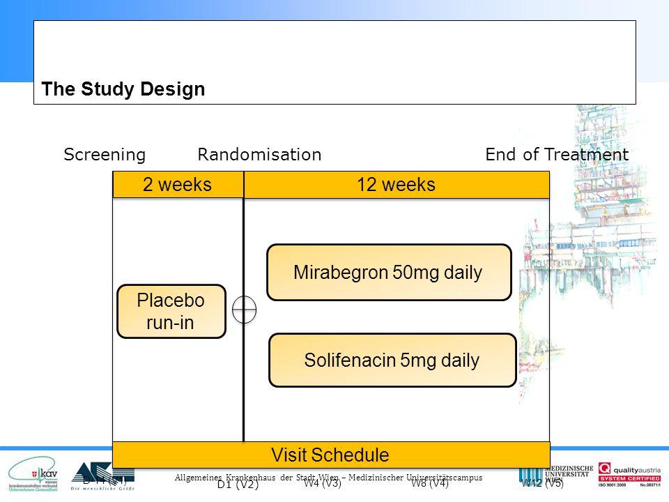 Allgemeines Krankenhaus der Stadt Wien – Medizinischer Universitätscampus Visit Schedule 12 weeks 2 weeks Placebo run-in Mirabegron 50mg daily Solifenacin 5mg daily D-14 (V1 ) D1 (V2) W4 (V3)W8 (V4)W12 (V5 ) The Study Design ScreeningRandomisation End of Treatment