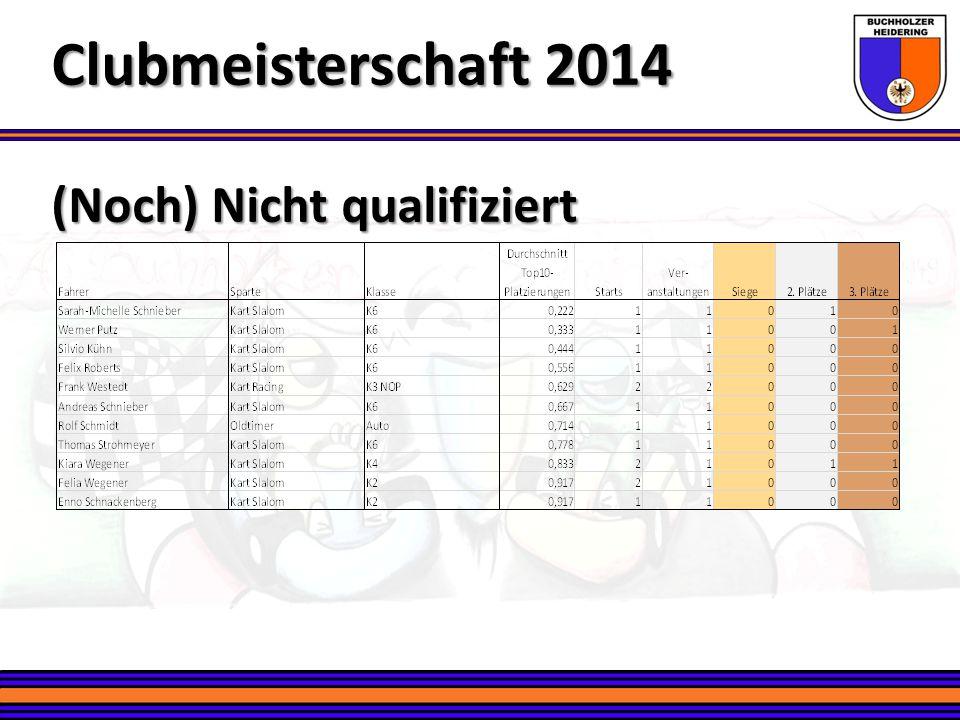 Platz 18 – Birger Tegetmeier Clubmeisterschaft 2014 Kartslalom – Altersklasse K4 4 Rennen 2 Podiumsplätze Neu in der Clubmeisterschaftswertung Fährt Kart seit 2013
