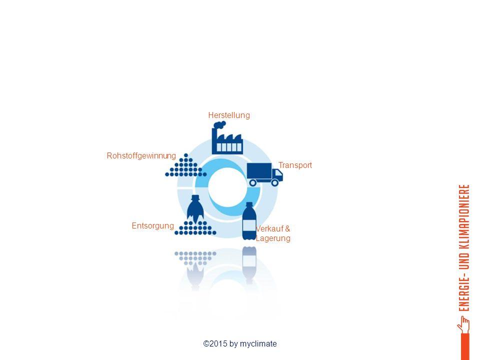 ©2015 by myclimate Alte Handys zurück in den Laden bringen Transport des Elektroschrotts zur Fabrik Fabriken in der Schweiz zur Wiederaufbereitung der Einzelteile oder: Verschiffung in Entwicklungsländer