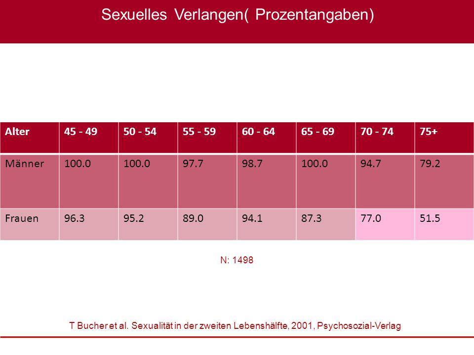 Sexualmedizin: erektile Dysfunktion im Fokus, 22. – 23. Oktober 2010 XXXX Sexuelles Verlangen( Prozentangaben) Alter45 - 4950 - 5455 - 5960 - 6465 - 6