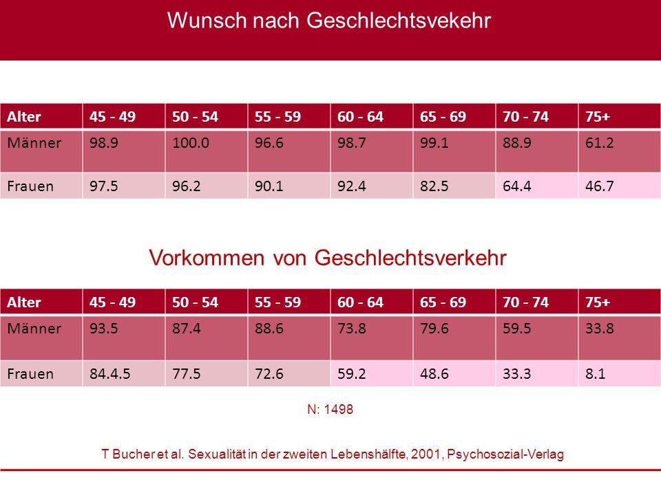 Sexualmedizin: erektile Dysfunktion im Fokus, 22. – 23. Oktober 2010 XXXX Wunsch nach Geschlechtsvekehr Alter45 - 4950 - 5455 - 5960 - 6465 - 6970 - 7