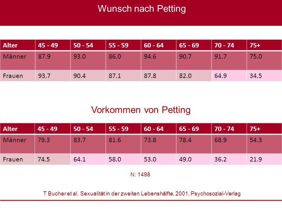 Sexualmedizin: erektile Dysfunktion im Fokus, 22. – 23. Oktober 2010 XXXX Wunsch nach Petting Alter45 - 4950 - 5455 - 5960 - 6465 - 6970 - 7475+ Männe