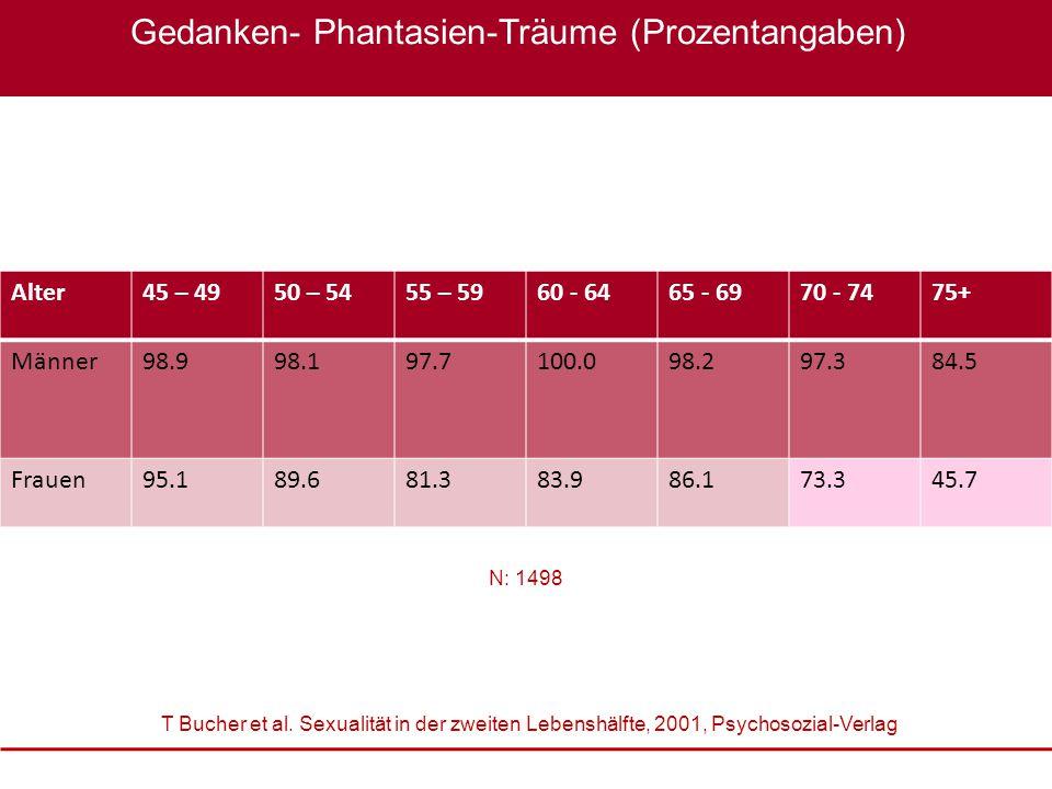 Sexualmedizin: erektile Dysfunktion im Fokus, 22. – 23. Oktober 2010 XXXX Gedanken- Phantasien-Träume (Prozentangaben) Alter45 – 4950 – 5455 – 5960 -