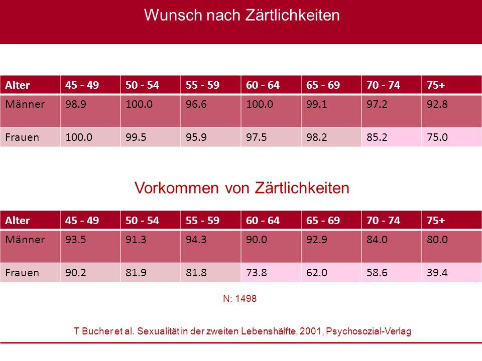 Sexualmedizin: erektile Dysfunktion im Fokus, 22. – 23. Oktober 2010 XXXX Wunsch nach Zärtlichkeiten Alter45 - 4950 - 5455 - 5960 - 6465 - 6970 - 7475