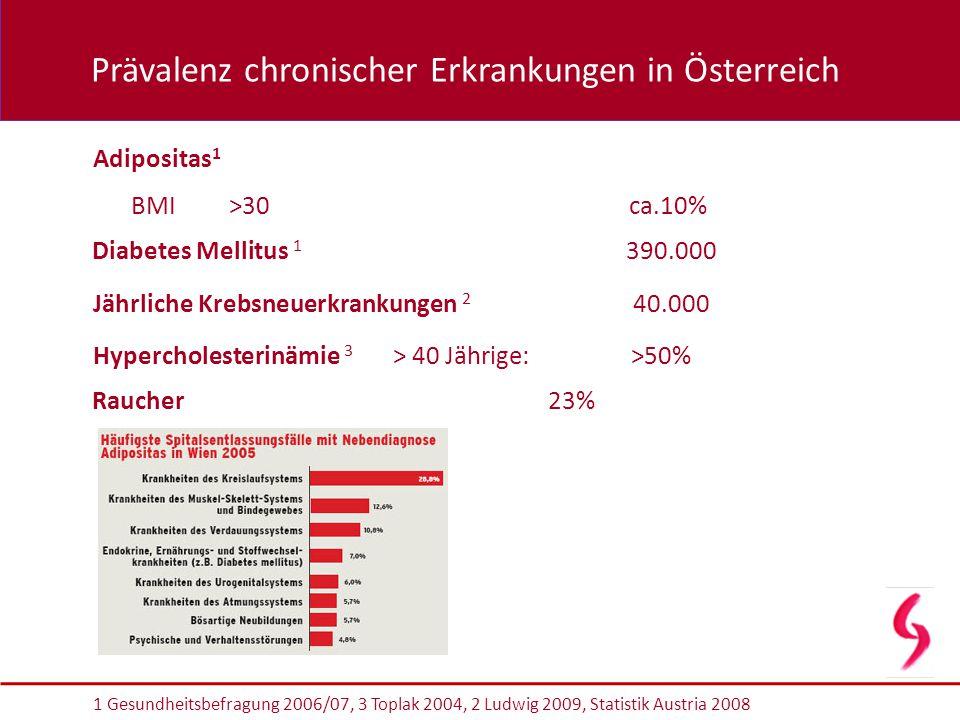 Adipositas 1 1 Gesundheitsbefragung 2006/07, 3 Toplak 2004, 2 Ludwig 2009, Statistik Austria 2008 Diabetes Mellitus 1 390.000 BMI >30 ca.10% Hyperchol