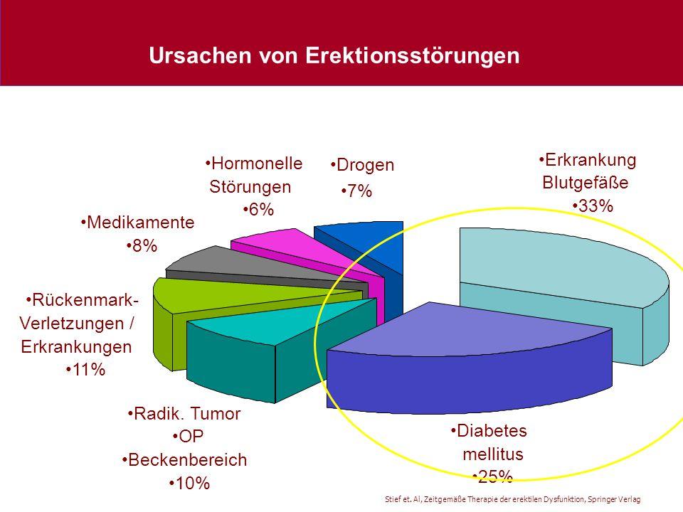 Ursachen von Erektionsstörungen Drogen 7% Hormonelle Störungen 6% Medikamente 8% Rückenmark- Verletzungen / Erkrankungen 11% Radik. Tumor OP Beckenber