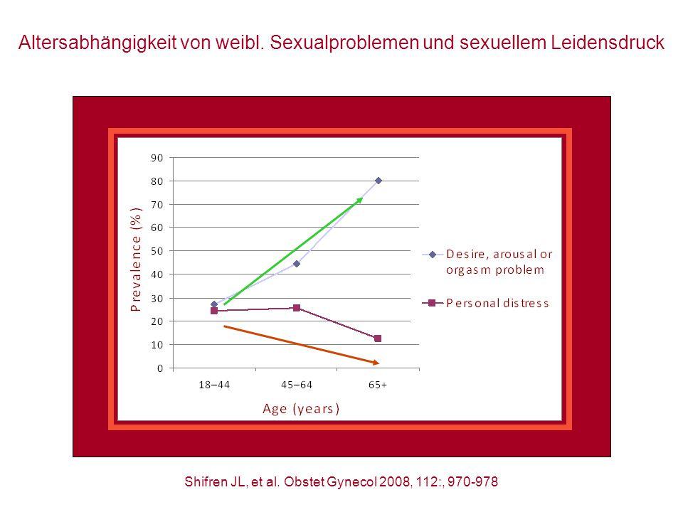 Altersabhängigkeit von weibl. Sexualproblemen und sexuellem Leidensdruck Shifren JL, et al. Obstet Gynecol 2008, 112:, 970-978 Boehringer Ingelheim Co